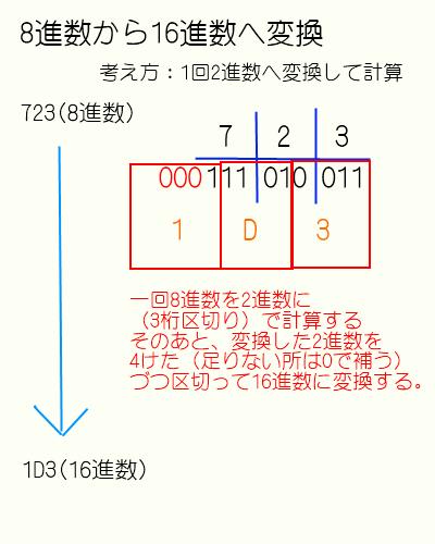 8進数から16進数への変換: 情報処理技術者試験備忘録